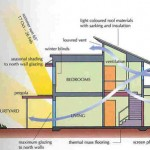 Sustainable Construction Green Building Design And Delivery