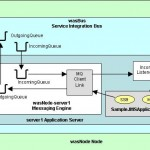 Application Of Green Technology   Testing Websphere Jms Applications ...